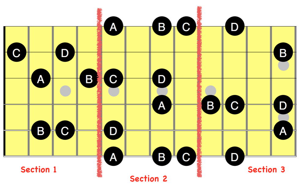 guitar grid sections with notes