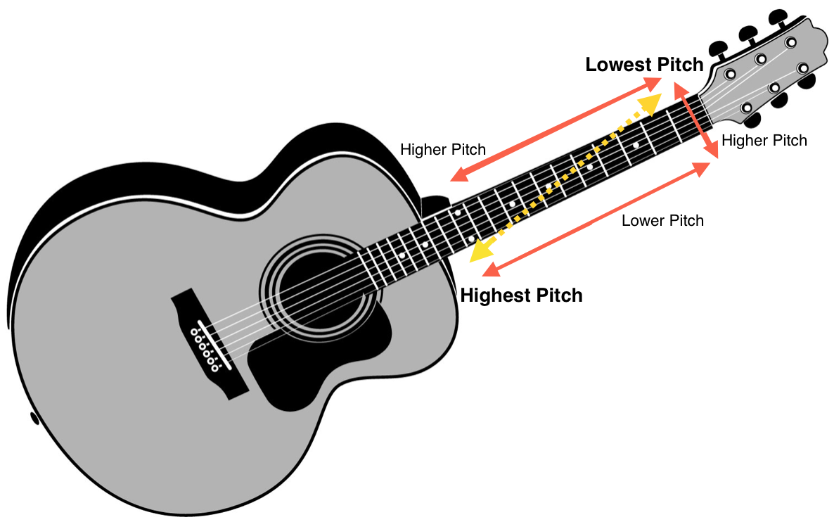 guitar grid and navigating the guitar neck.